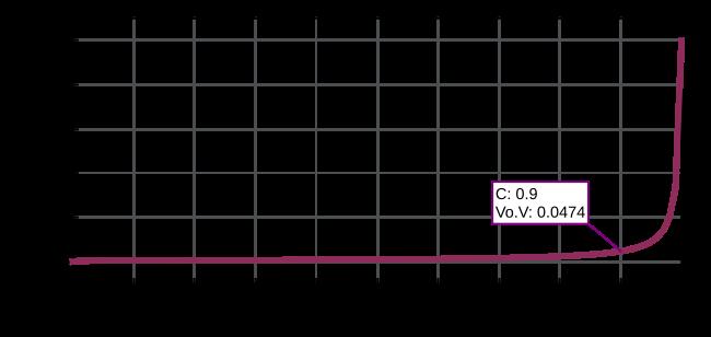 Gráfico da Simulação de Potenciômetro como Fonte de Tensão